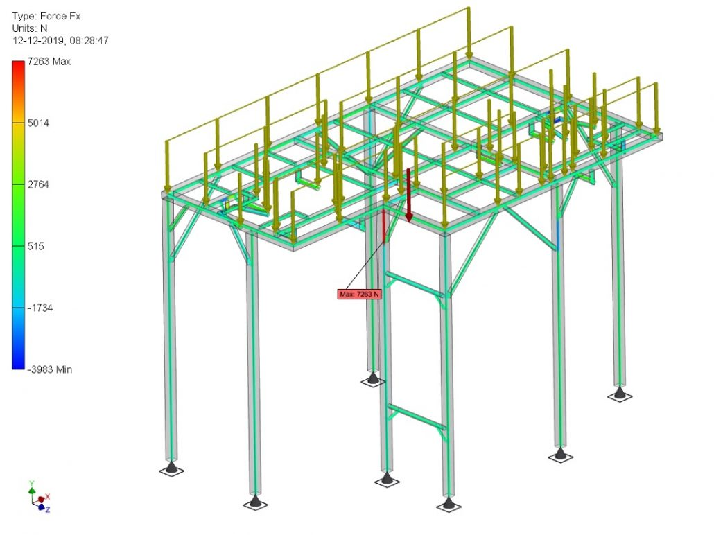 Beregning af større platformsarrangement